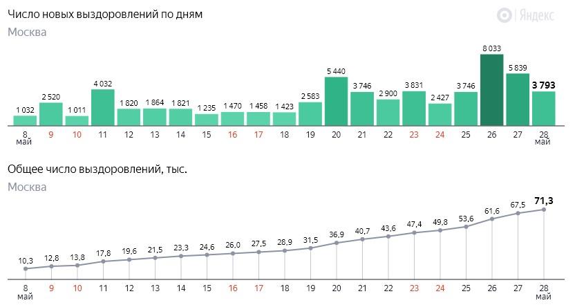 Число новых выздоровлений от коронавируса COVID-19 по дням в Москве на 28 мая 2020 года