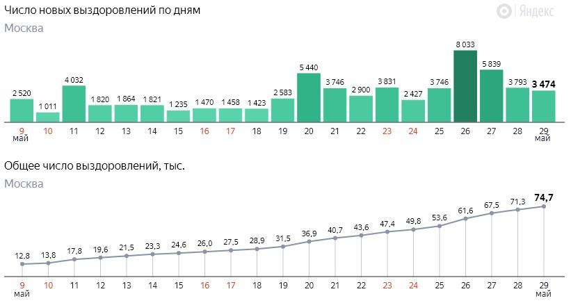 Число новых выздоровлений от коронавируса COVID-19 по дням в Москве на 29 мая 2020 года