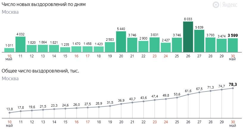 Число новых выздоровлений от коронавируса COVID-19 по дням в Москве на 30 мая 2020 года