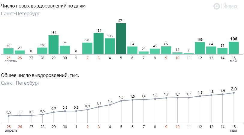 Число новых выздоровлений от коронавируса COVID-19 по дням в Петербурге от 15 мая 2020 года