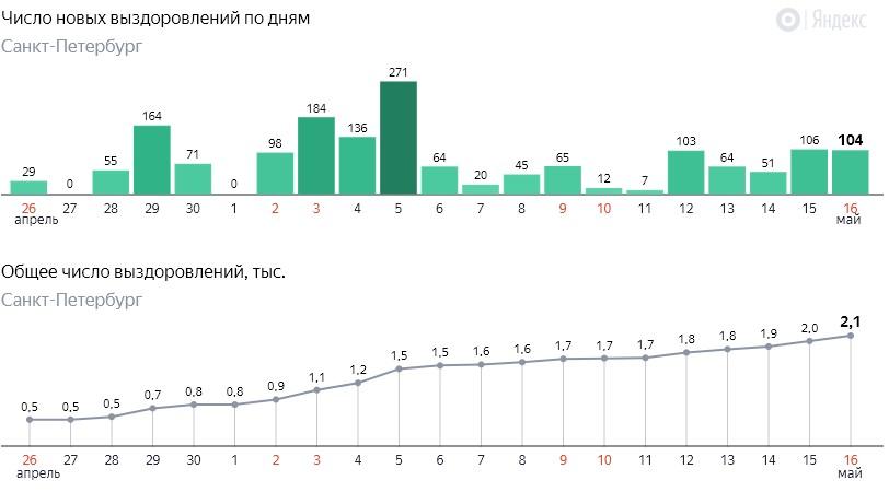 Число новых выздоровлений от коронавируса COVID-19 по дням в Петербурге на 16 мая 2020 года