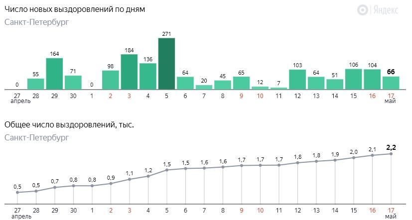 Число новых выздоровлений от коронавируса COVID-19 по дням в Петербурге на 17 мая 2020 года
