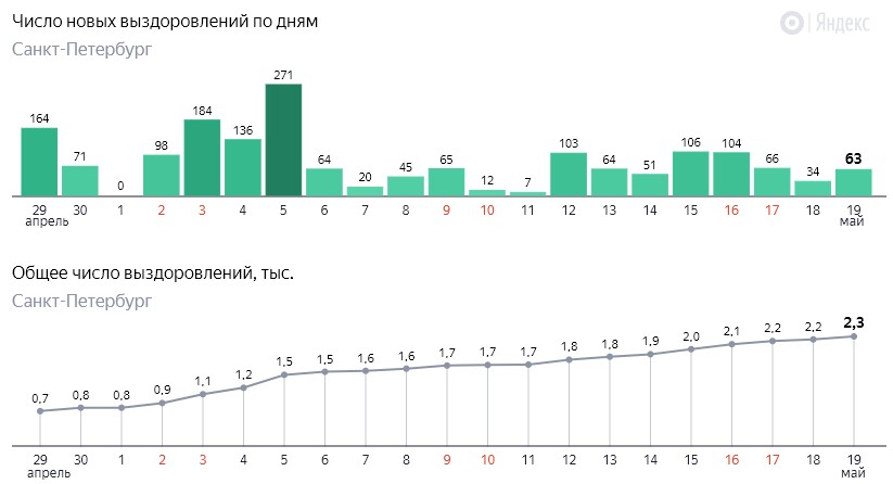 Число новых выздоровлений от коронавируса COVID-19 по дням в Петербурге на 19 мая 2020 года