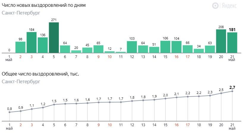 Число новых выздоровлений от коронавируса COVID-19 по дням в Петербурге на 21 мая 2020 года