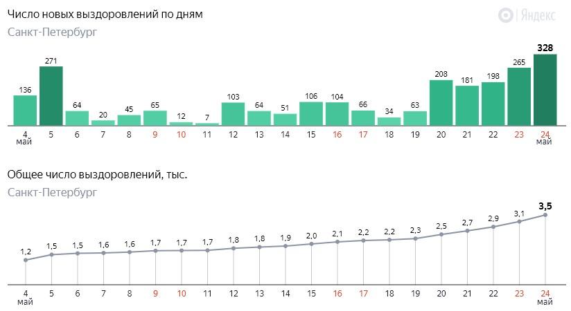 Число новых выздоровлений от коронавируса COVID-19 по дням в Петербурге на 24 мая 2020 года