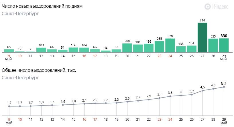 Число новых выздоровлений от коронавируса COVID-19 по дням в Петербурге на 29 мая 2020 года
