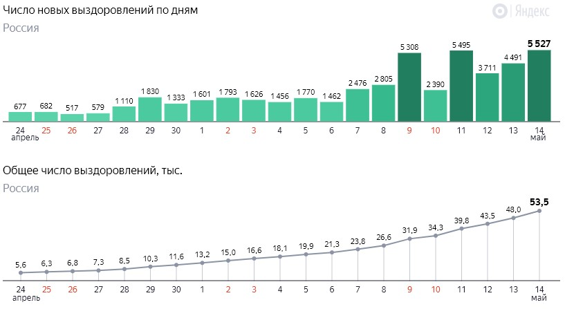 Число новых выздоровлений от коронавируса COVID-19 по дням в России от 14 мая 2020 года