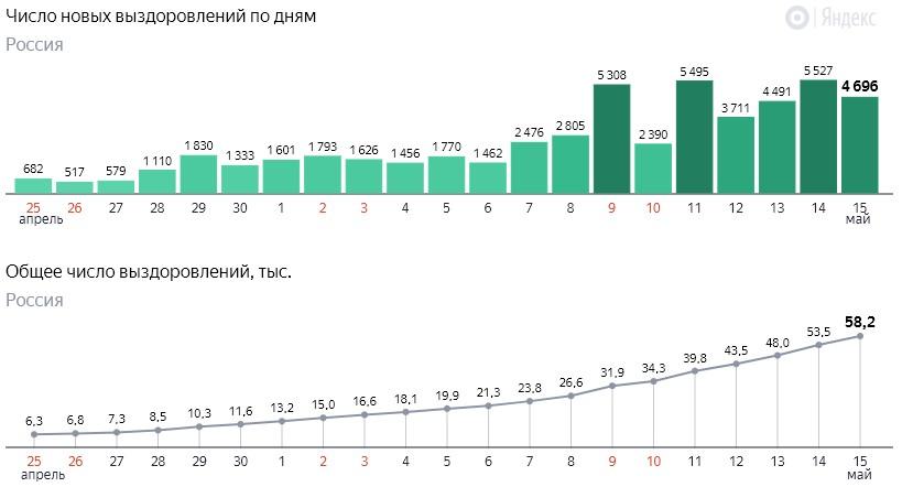 Число новых выздоровлений от коронавируса COVID-19 по дням в России от 15 мая 2020 года