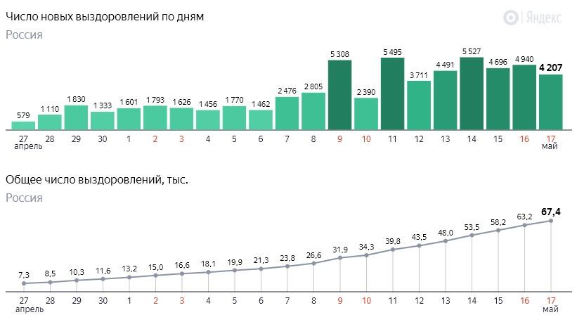 Число новых выздоровлений от коронавируса COVID-19 по дням в России от 17 мая 2020 года