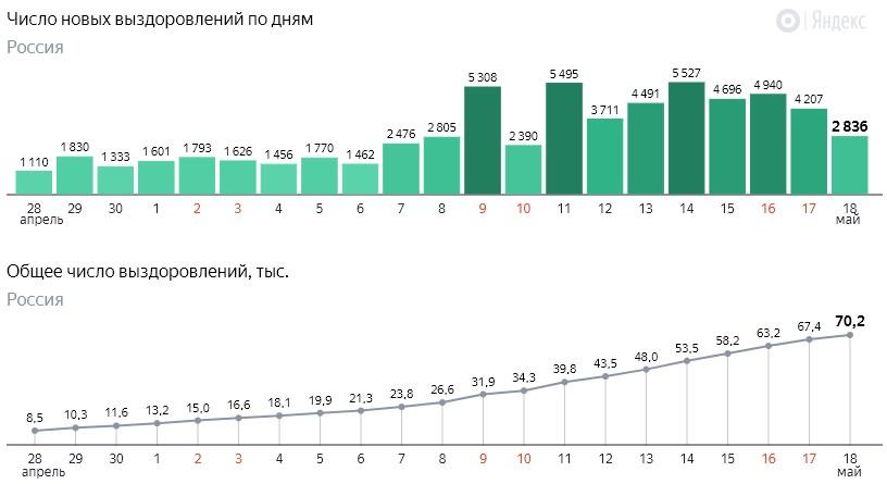 Число новых выздоровлений от коронавируса COVID-19 по дням в России от 18 мая 2020 года