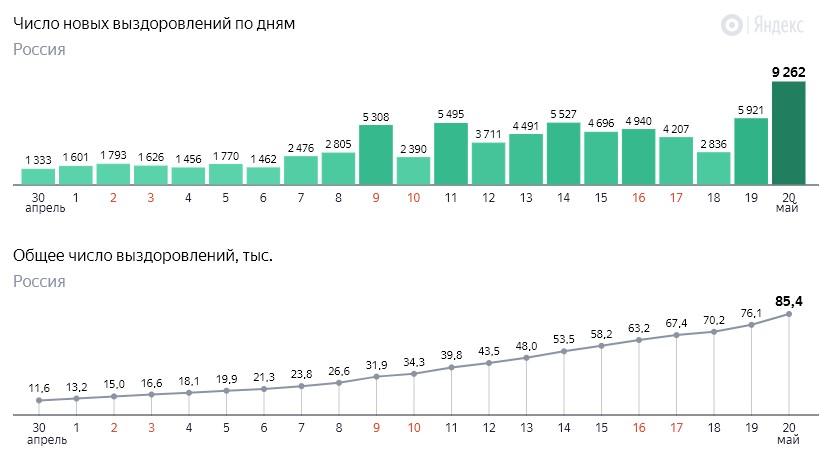 Число новых выздоровлений от коронавируса COVID-19 по дням в России от 20 мая 2020 года