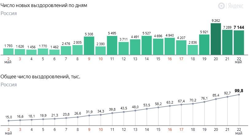Число новых выздоровлений от коронавируса COVID-19 по дням в России от 22 мая 2020 года
