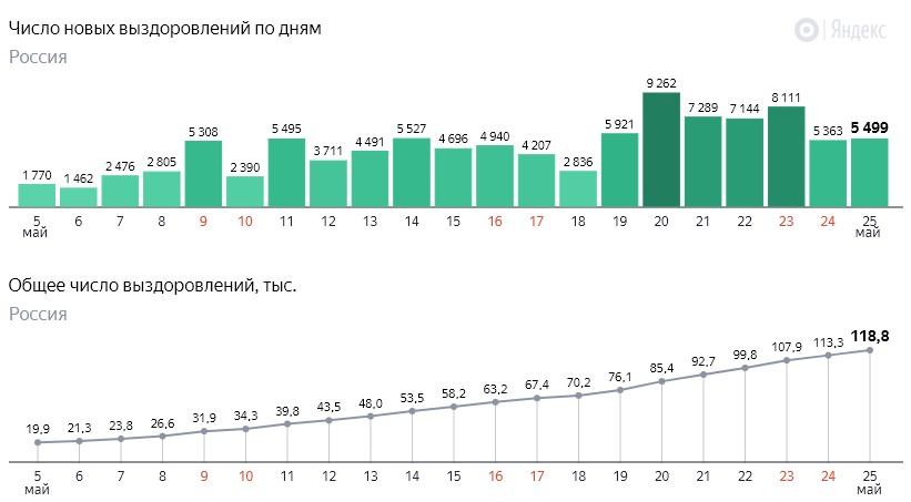 Число новых выздоровлений от коронавируса COVID-19 по дням в России от 25 мая 2020 года