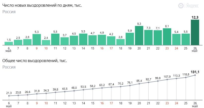 Число новых выздоровлений от коронавируса COVID-19 по дням в России от 26 мая 2020 года