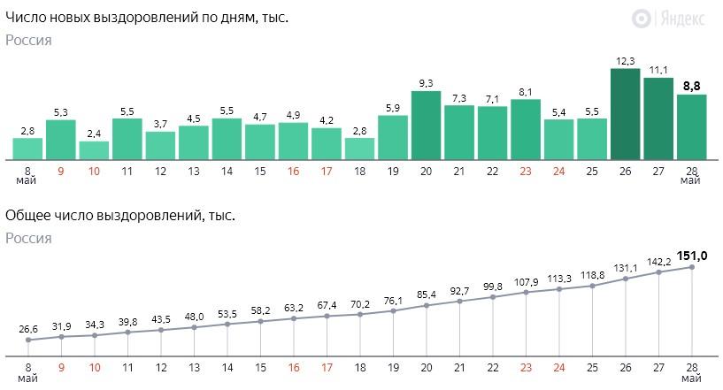 Число новых выздоровлений от коронавируса COVID-19 по дням в России от 28 мая 2020 года