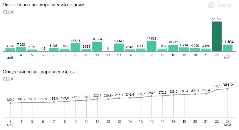 Число новых выздоровлений от коронавируса COVID-19 по дням в США на 24 мая 2020 года