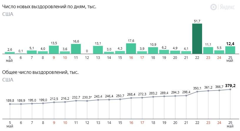 Число новых выздоровлений от коронавируса COVID-19 по дням в США на 26 мая 2020 года