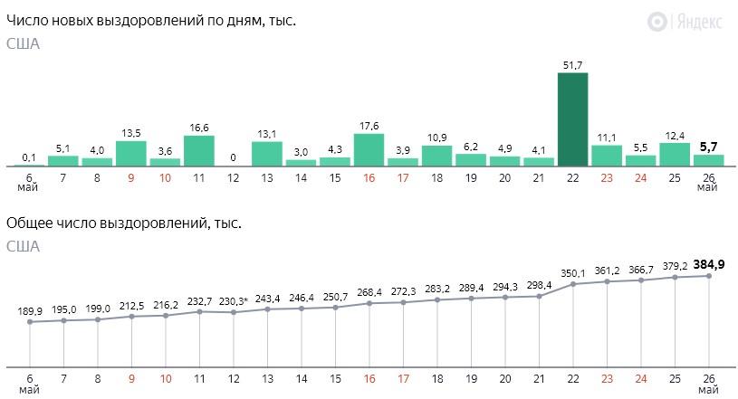 Число новых выздоровлений от коронавируса COVID-19 по дням в США на 27 мая 2020 года