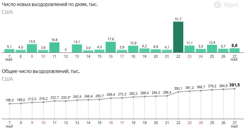 Число новых выздоровлений от коронавируса COVID-19 по дням в США на 28 мая 2020 года