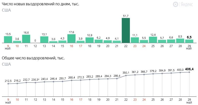 Число новых выздоровлений от коронавируса COVID-19 по дням в США на 30 мая 2020 года