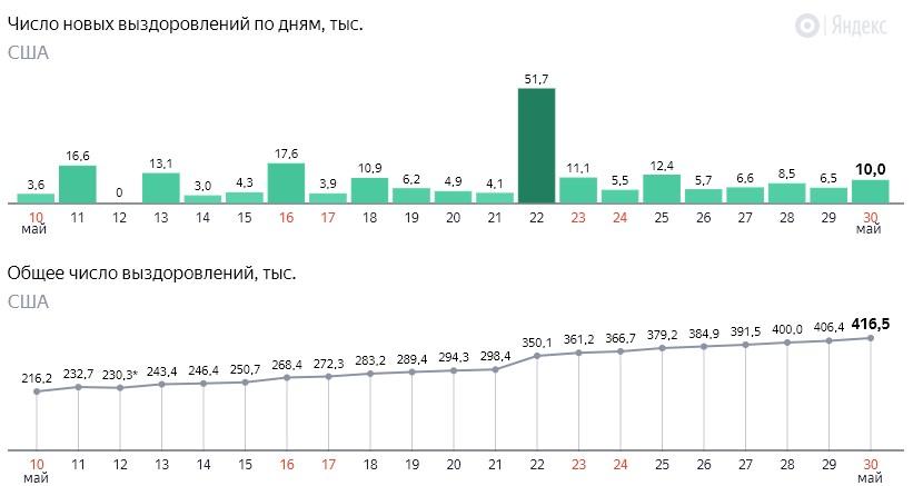 Число новых выздоровлений от коронавируса COVID-19 по дням в США на 31 мая 2020 года