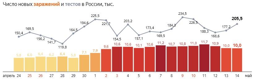 Число новых заражений коронавирусом COVID-19 и тестов  по дням в России  от 14 мая 2020 года