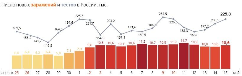 Число новых заражений коронавирусом COVID-19 и тестов  по дням в России  от 15 мая 2020 года