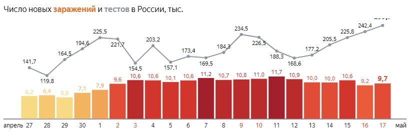 Число новых заражений коронавирусом COVID-19 и тестов  по дням в России  от 17 мая 2020 года