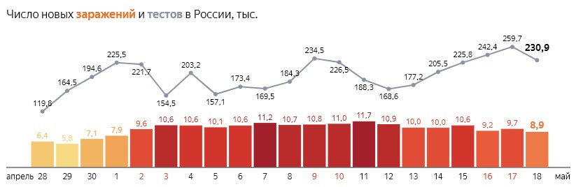 Число новых заражений коронавирусом COVID-19 и тестов  по дням в России  от 18 мая 2020 года