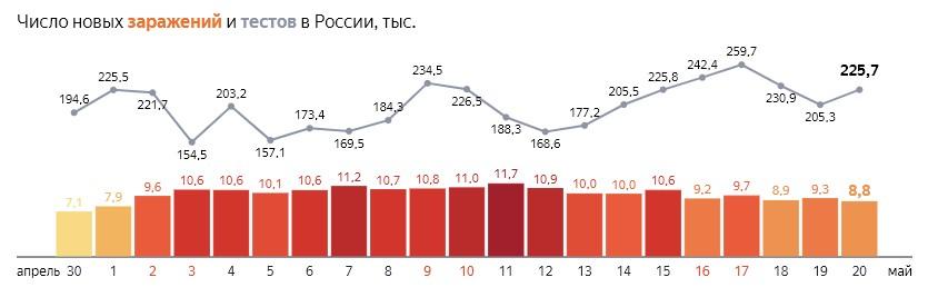 Число новых заражений коронавирусом COVID-19 и тестов  по дням в России  от 20 мая 2020 года