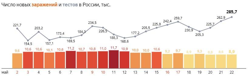 Число новых заражений коронавирусом COVID-19 и тестов  по дням в России  от 22 мая 2020 года