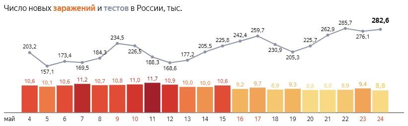 Число новых заражений коронавирусом и тестов на COVID-19 по дням в России  от 24 мая 2020 года