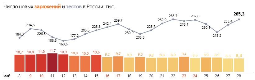 Число новых заражений коронавирусом и тестов на COVID-19 по дням в России  от 28 мая 2020 года