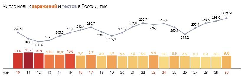 Число новых заражений коронавирусом и тестов на COVID-19 по дням в России  от 30 мая 2020 года