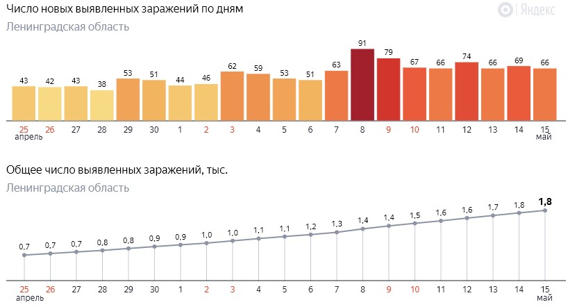 Число новых заражений коронавирусом COVID-19 по дням в Ленинградской области от 15 мая 2020 года