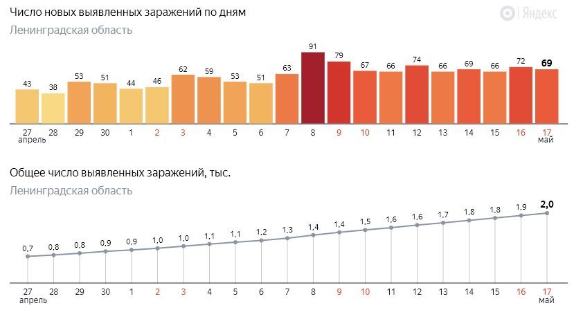 Число новых заражений коронавирусом COVID-19 по дням в Ленинградской области от 17 мая 2020 года