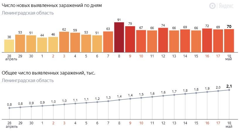Число новых заражений коронавирусом COVID-19 по дням в Ленинградской области от 18 мая 2020 года