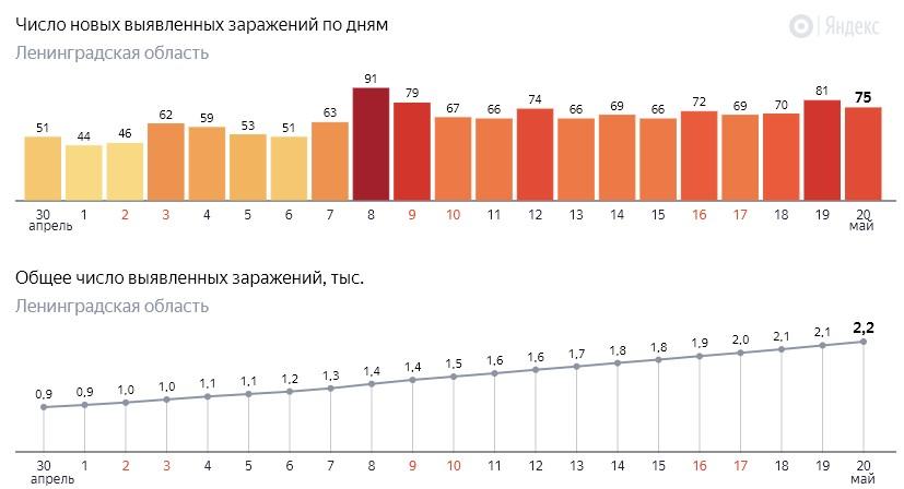 Число новых заражений коронавирусом COVID-19 по дням в Ленинградской области от 20 мая 2020 года