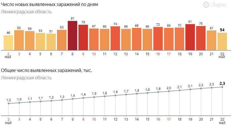 Число новых заражений коронавирусом COVID-19 по дням в Ленинградской области от 22 мая 2020 года