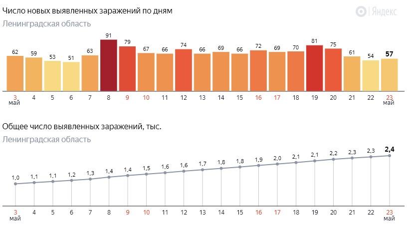 Число новых заражений коронавирусом COVID-19 по дням в Ленинградской области от 23 мая 2020 года