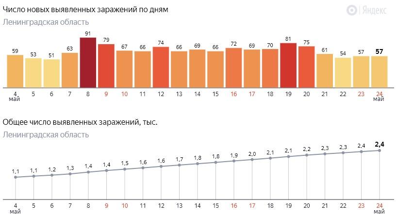 Число новых заражений коронавирусом COVID-19 по дням в Ленинградской области от 24 мая 2020 года