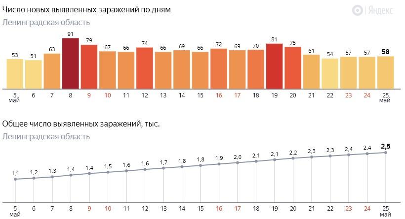 Число новых заражений коронавирусом COVID-19 по дням в Ленинградской области от 25 мая 2020 года