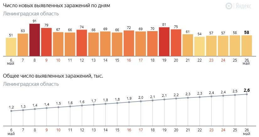 Число новых заражений коронавирусом COVID-19 по дням в Ленинградской области от 26 мая 2020 года