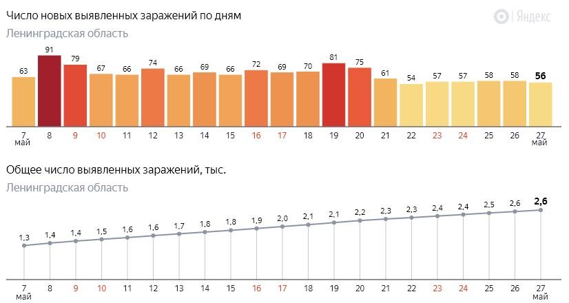 Число новых заражений коронавирусом COVID-19 по дням в Ленинградской области от 27 мая 2020 года