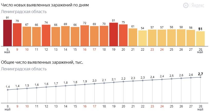 Число новых заражений коронавирусом COVID-19 по дням в Ленинградской области от 28 мая 2020 года