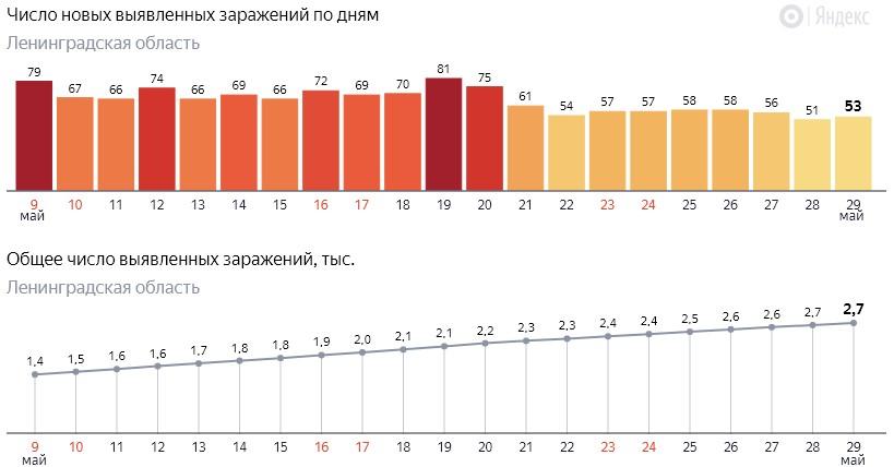 Число новых заражений коронавирусом COVID-19 по дням в Ленинградской области от 29 мая 2020 года