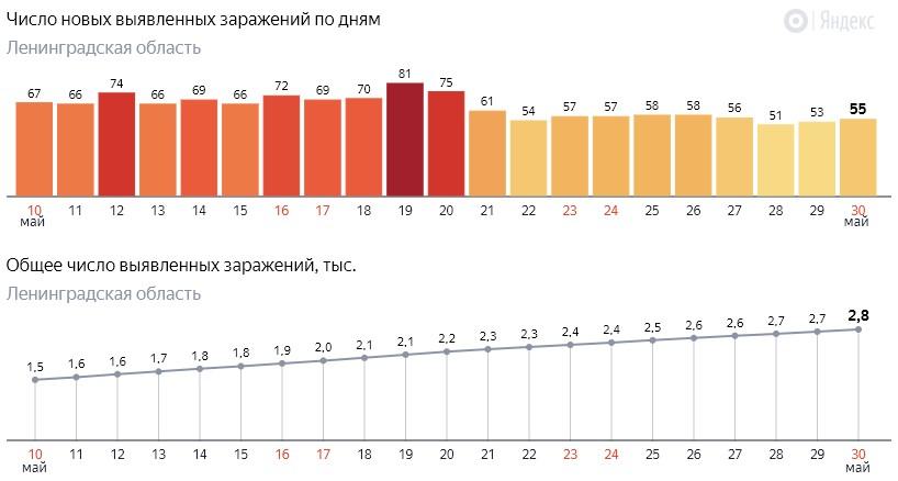Число новых заражений коронавирусом COVID-19 по дням в Ленинградской области от 30 мая 2020 года