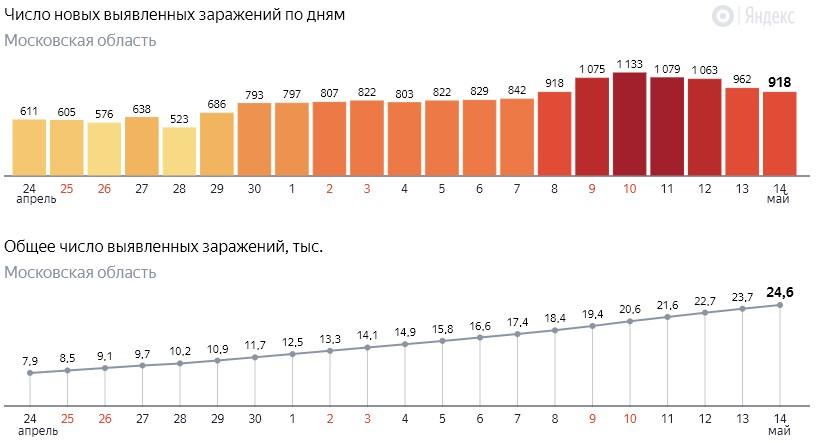 Число новых заражений коронавирусом COVID-19 по дням в Московской области от 14 мая 2020 года