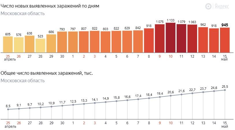 Число новых заражений коронавирусом COVID-19 по дням в Московской области от 15 мая 2020 года
