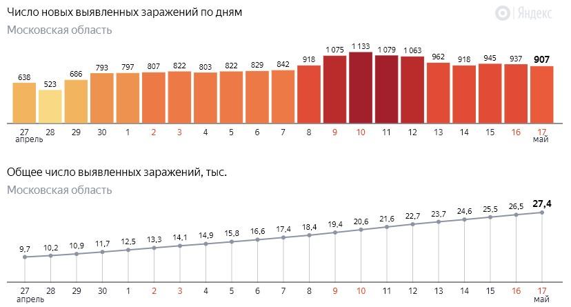 Число новых заражений коронавирусом COVID-19 по дням в Московской области на 17 мая 2020 года